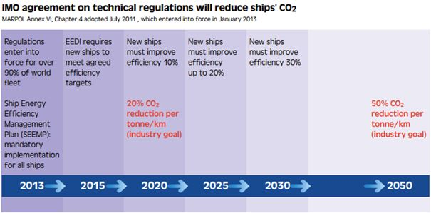 CO2 emissions – future requirements